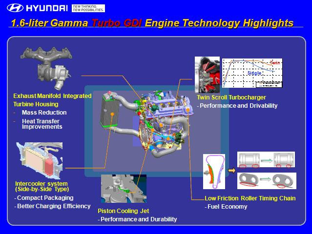 Details Of the 2016 Hyundai Veloster Engine Diagram Hyundai Injects Street Credibility Into Veloster with New … Of Details Of the 2016 Hyundai Veloster Engine Diagram