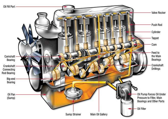 Engine Oil Flow Diagram In Petrol Engine Around and Around – where the Oil Goes In Your Engine Of Engine Oil Flow Diagram In Petrol Engine