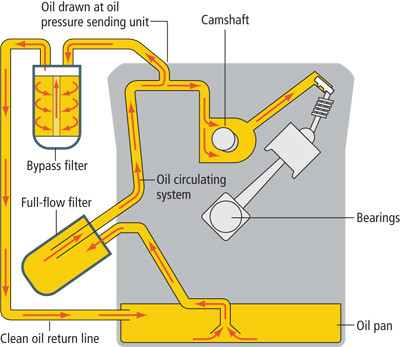 Engine Oil Flow Diagram In Petrol Engine Engine Oil A Comprehensive Guide Everything You Need to Know Of Engine Oil Flow Diagram In Petrol Engine