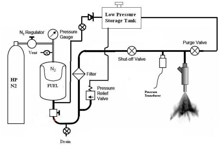 Engine Oil Flow Diagram In Petrol Engine Gdi Fuel Supply System Layout. Download Scientific Diagram Of Engine Oil Flow Diagram In Petrol Engine