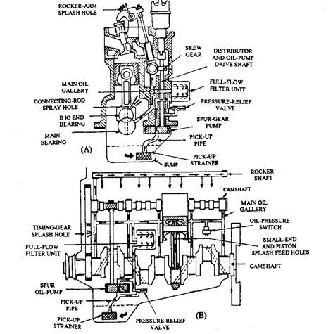 Engine Oil Flow Diagram In Petrol Engine Lubrication Systems for Petrol Engines (automobile) Of Engine Oil Flow Diagram In Petrol Engine
