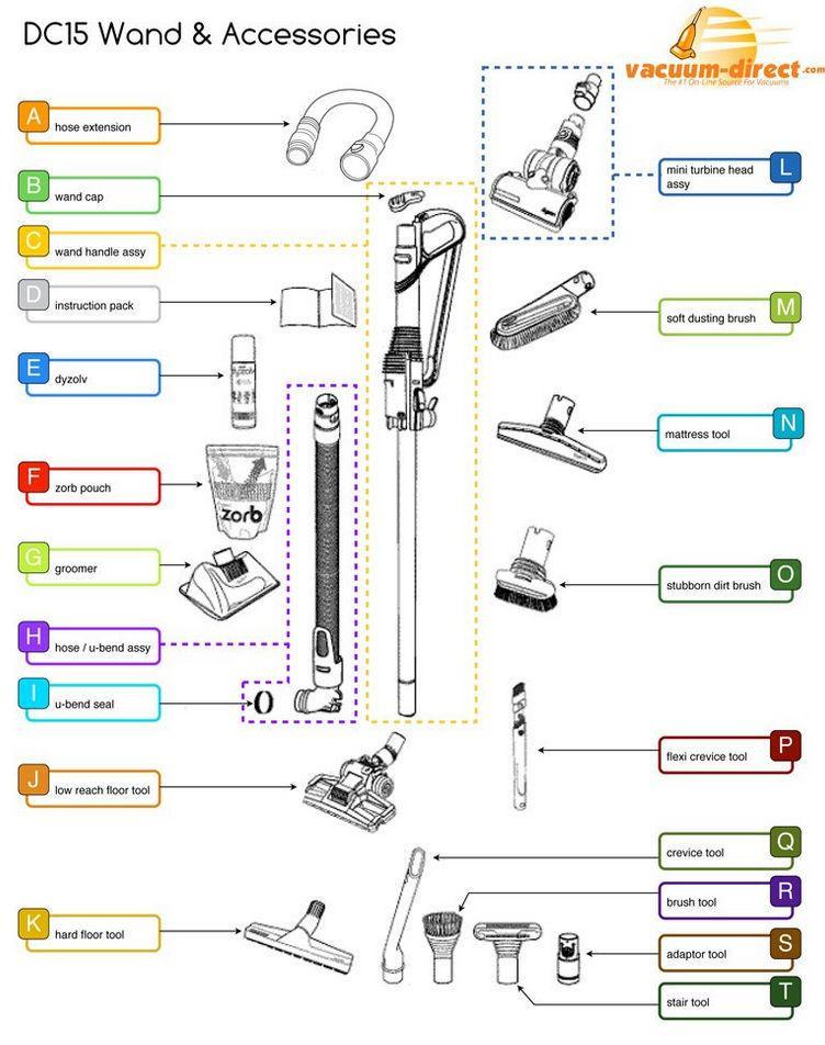 """Dyson Dc25 Parts Diagram Dyson Vacuum Parts – Tagged """"dyson Dc25 Vacuum Parts"""" – Vacuum Direct Of Dyson Dc25 Parts Diagram"""